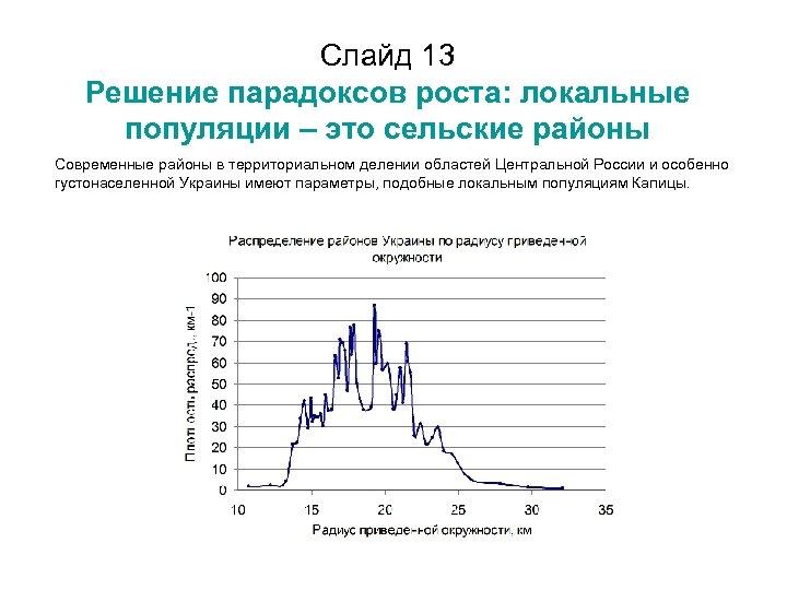 Слайд 13 Решение парадоксов роста: локальные популяции – это сельские районы Современные районы в
