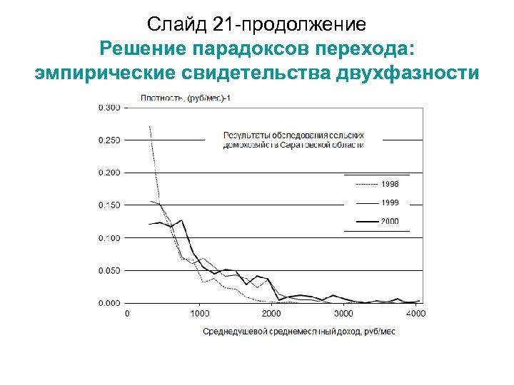 Слайд 21 -продолжение Решение парадоксов перехода: эмпирические свидетельства двухфазности
