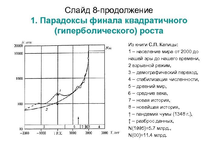 Слайд 8 -продолжение 1. Парадоксы финала квадратичного (гиперболического) роста Из книги С. П. Капицы: