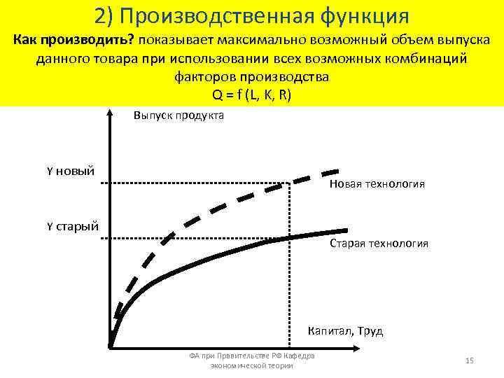 2) Производственная функция Как производить? показывает максимально возможный объем выпуска данного товара при использовании