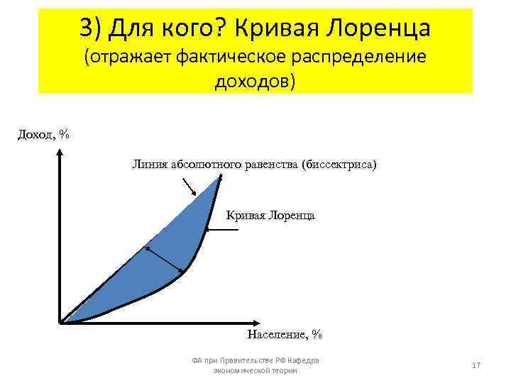 3) Для кого? Кривая Лоренца (отражает фактическое распределение доходов) Доход, % Линия абсолютного равенства