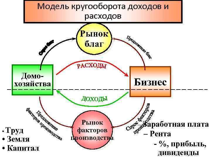 Модель кругооборота доходов и расходов Рынок благ Домохозяйства • Труд • Земля • Капитал
