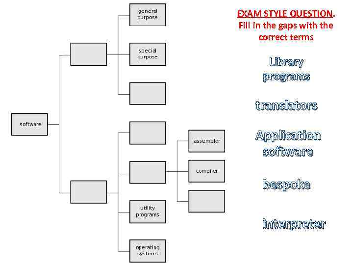 EXAM STYLE QUESTION. Fill in the gaps with the correct terms Library programs translators
