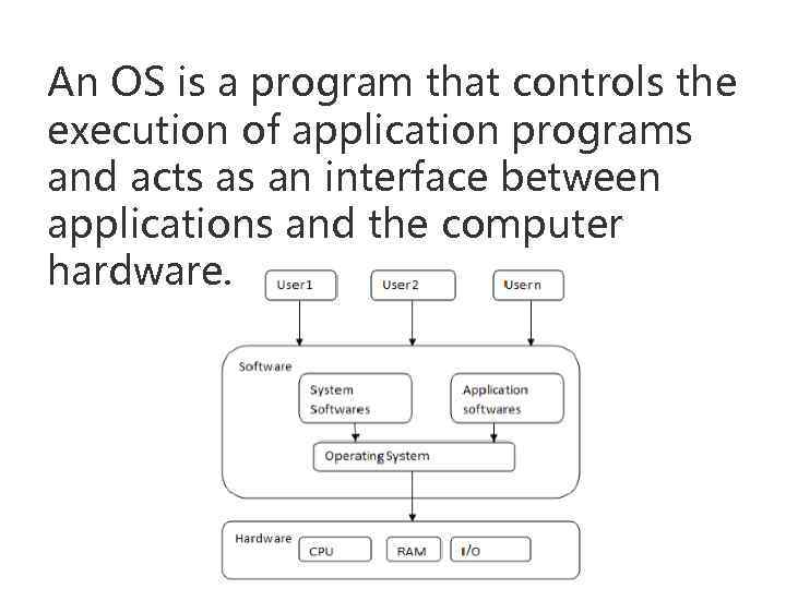 An OS is a program that controls the execution of application programs and acts