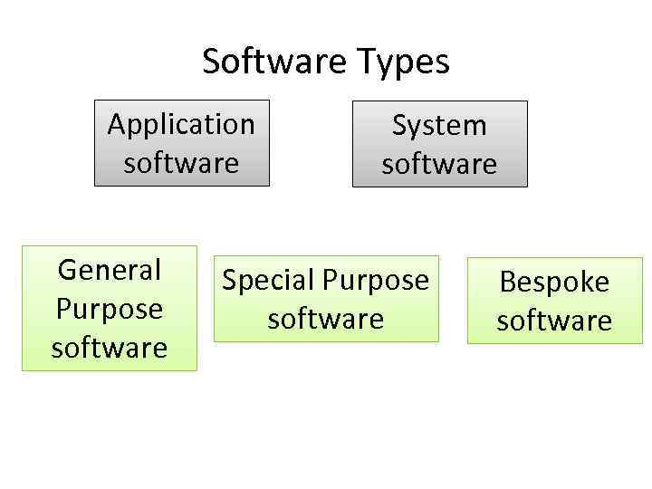 Types of Software Application System Lesson Objectives
