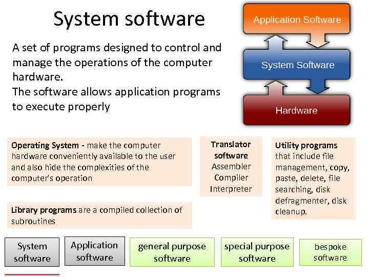 System software A set of programs designed to control and manage the operations of