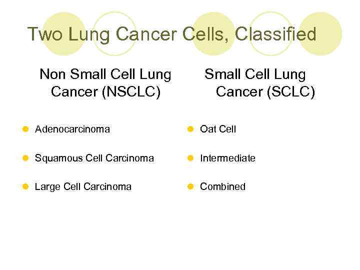 Two Lung Cancer Cells, Classified Non Small Cell Lung Cancer (NSCLC) Small Cell Lung