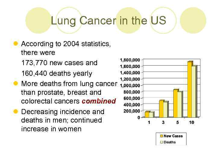 Lung Cancer in the US l According to 2004 statistics, there were 173, 770