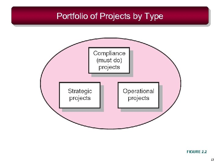 Portfolio of Projects by Type FIGURE 2. 2 13