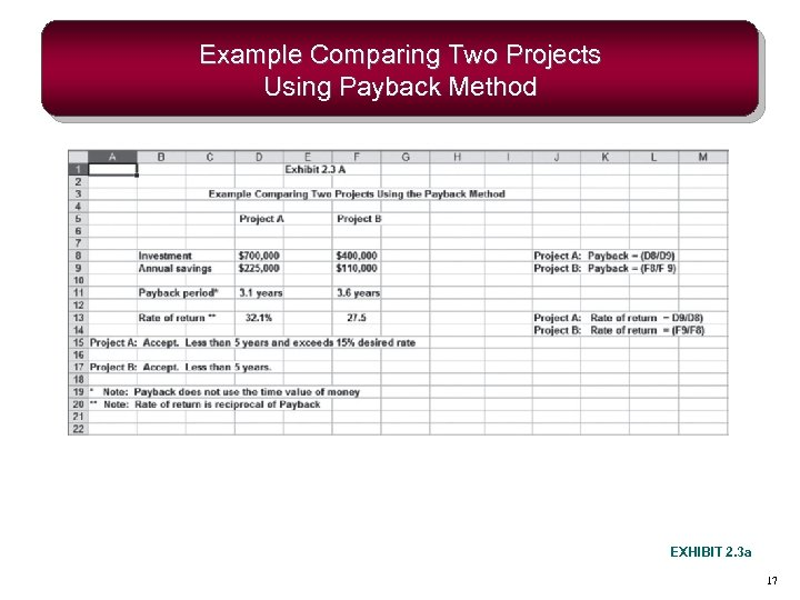 Example Comparing Two Projects Using Payback Method EXHIBIT 2. 3 a 17
