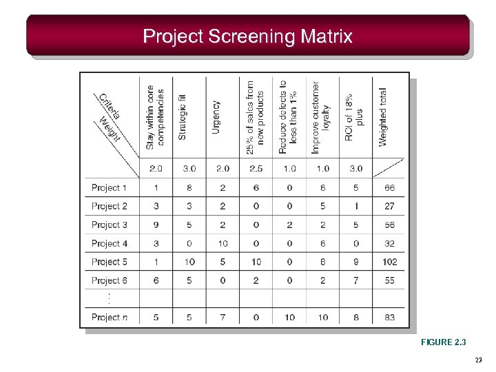 Project Screening Matrix FIGURE 2. 3 23