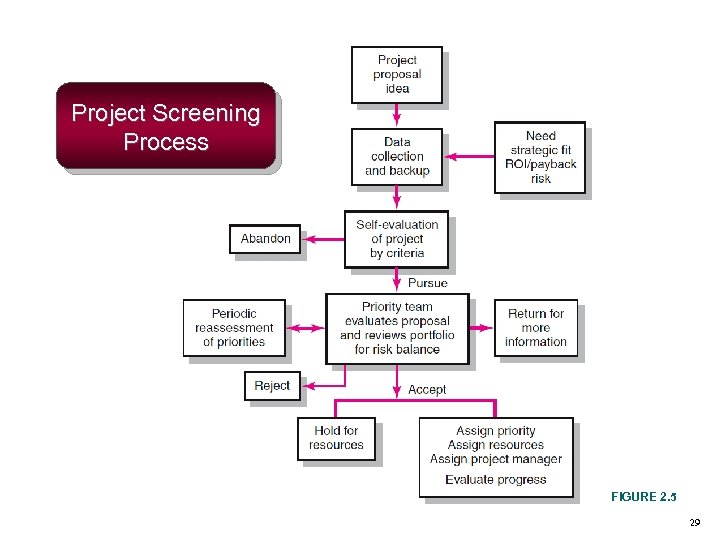 Project Screening Process FIGURE 2. 5 29