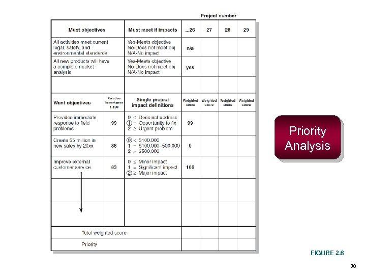 Priority Analysis FIGURE 2. 6 30