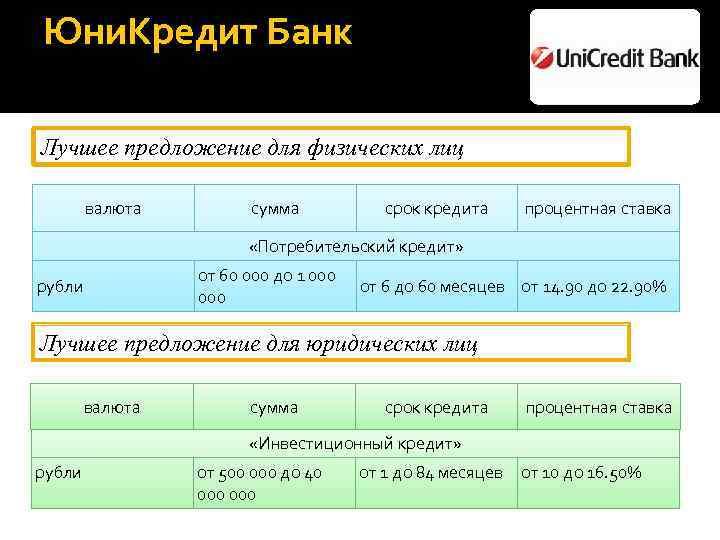 Процентная ставка на потребительский кредит в сбербанке на сегодня волгоград