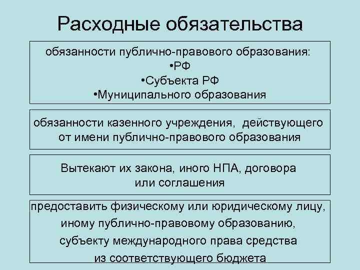 Расходные обязательства обязанности публично-правового образования: • РФ • Субъекта РФ • Муниципального образования обязанности