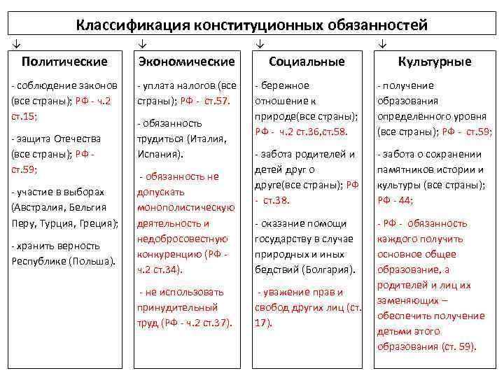 Классификация конституционных обязанностей ↓ ↓ Политические Экономические Социальные Культурные соблюдение законов (все страны); РФ
