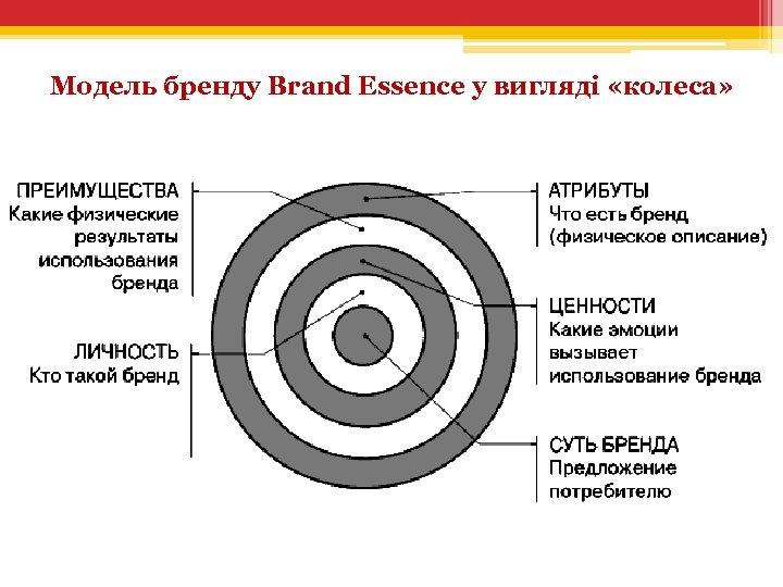 Модель бренду Brand Essence у вигляді «колеса»