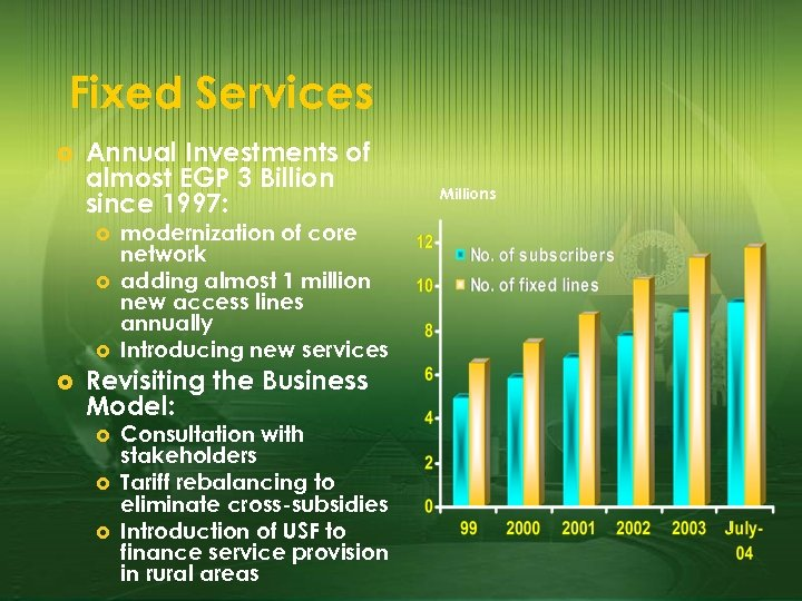 Fixed Services £ Annual Investments of almost EGP 3 Billion since 1997: £ £