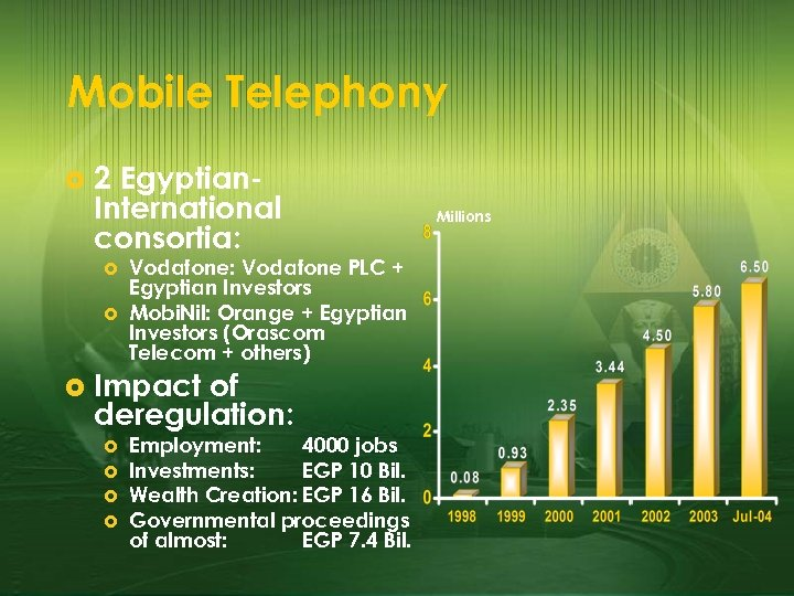 Mobile Telephony £ 2 Egyptian. International consortia: £ £ £ Vodafone: Vodafone PLC +