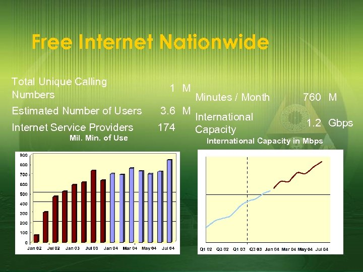 Free Internet Nationwide Total Unique Calling Numbers 1 M Estimated Number of Users 3.