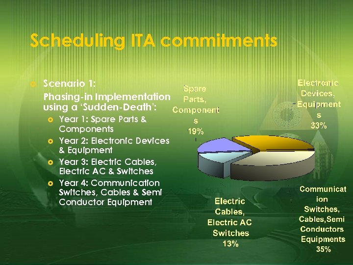 Scheduling ITA commitments £ Scenario 1: Phasing-in Implementation using a 'Sudden-Death': £ £ Year
