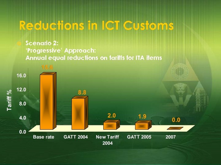 Reductions in ICT Customs £ Scenario 2: 'Progressive' Approach: Annual equal reductions on tariffs