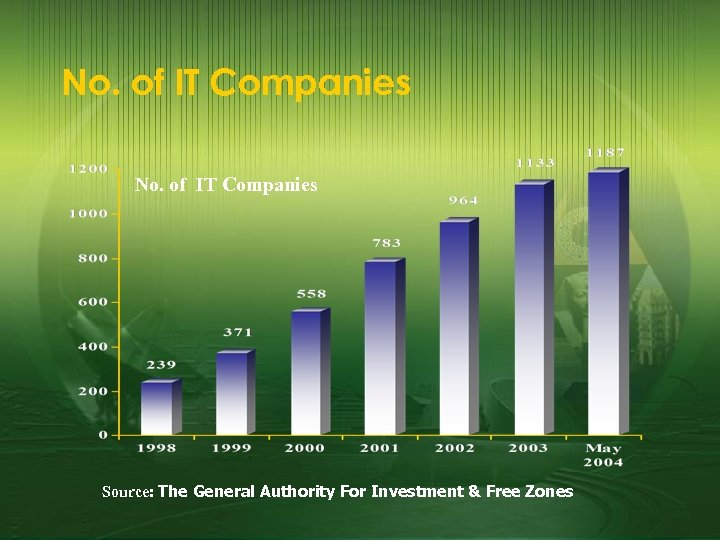 No. of IT Companies Source: The General Authority For Investment & Free Zones