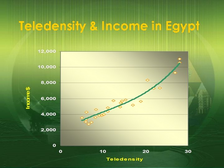 Teledensity & Income in Egypt