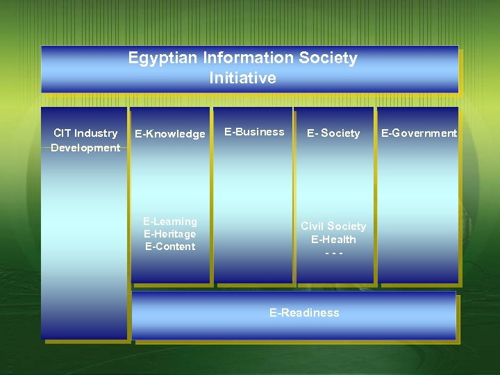 Egyptian Information Society Initiative CIT Industry Development E-Knowledge E-Learning E-Heritage E-Content E-Business E- Society