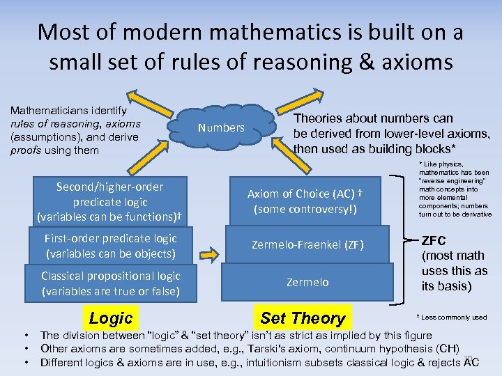 Most of modern mathematics is built on a small set of rules of reasoning