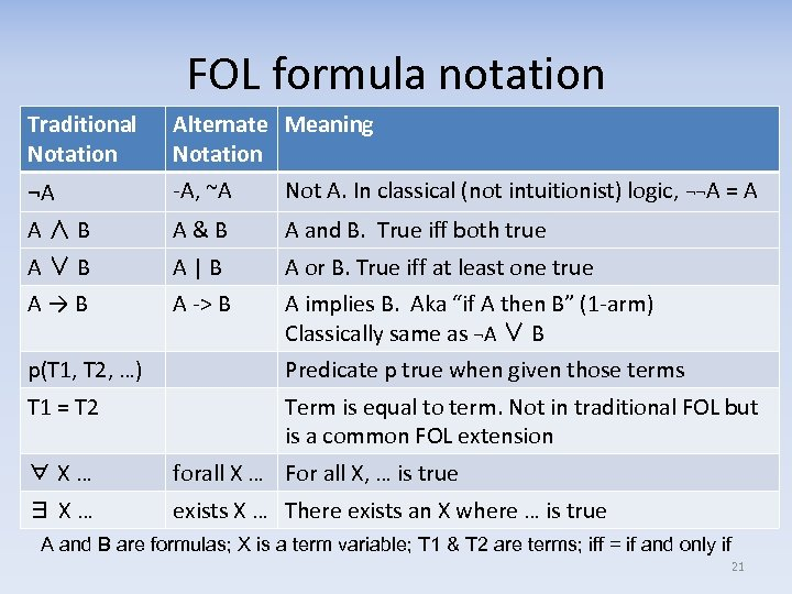 FOL formula notation Traditional Notation Alternate Meaning Notation ¬A -A, ~A Not A. In