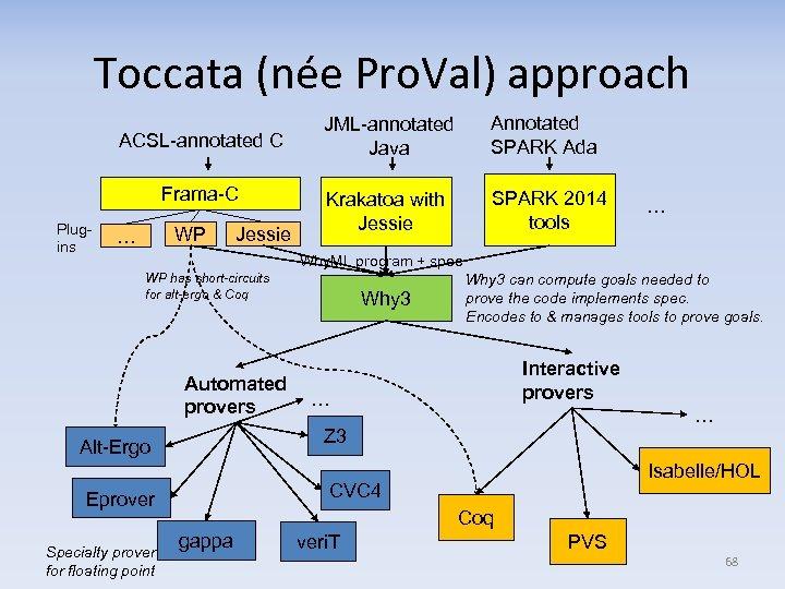 Toccata (née Pro. Val) approach ACSL-annotated C Frama-C Plugins WP … Jessie JML-annotated Java
