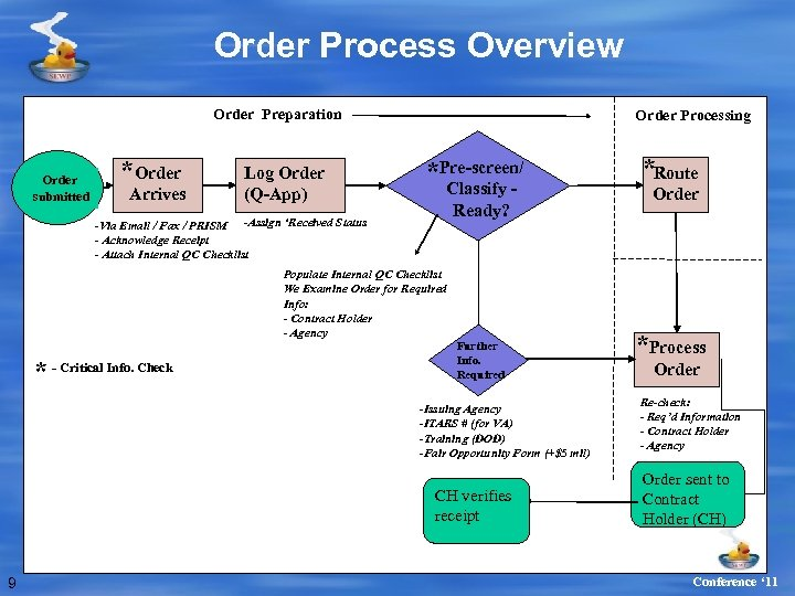 Order Process Overview Order Preparation Order submitted *Order Arrives Log Order (Q-App) -Via Email
