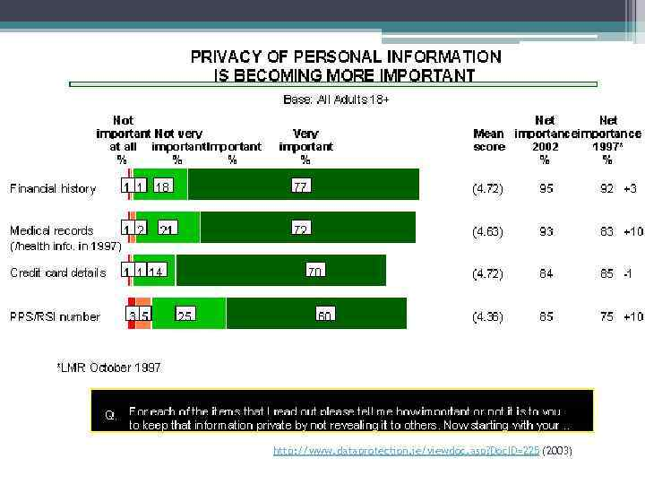 http: //www. dataprotection. ie/viewdoc. asp? Doc. ID=225 (2003)