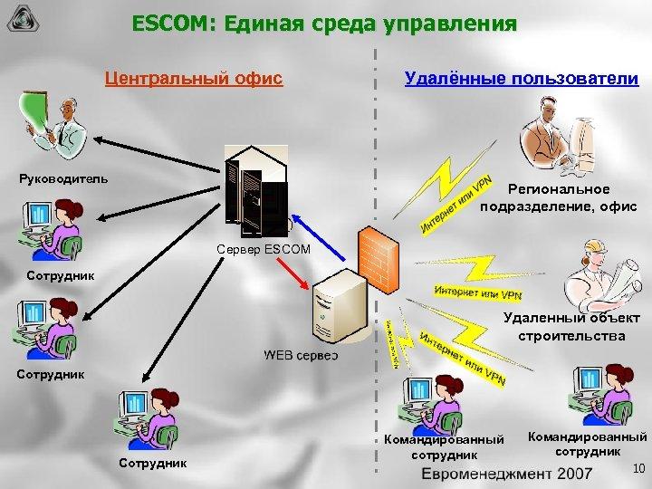 ESCOM: Единая среда управления Центральный офис Руководитель Удалённые пользователи Региональное подразделение, офис Сервер ESCOM