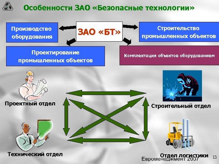 Особенности ЗАО «Безопасные технологии» Производство оборудования ЗАО «БТ» Проектирование промышленных объектов Проектный отдел Технический