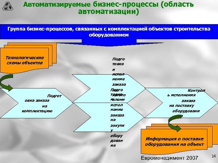 Автоматизируемые бизнес процессы (область автоматизации) Группа бизнес процессов, связанных с комплектацией объектов строительства оборудованием