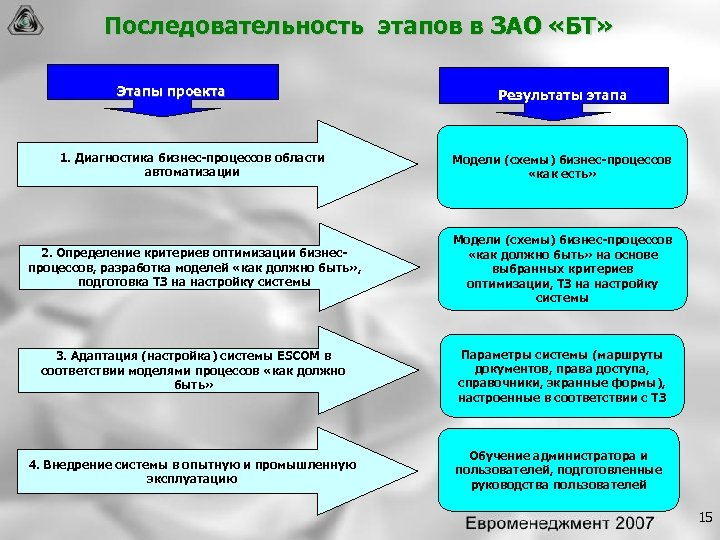 Последовательность этапов в ЗАО «БТ» Этапы проекта Результаты этапа 1. Диагностика бизнес процессов области