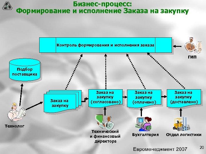 Бизнес процесс: Формирование и исполнение Заказа на закупку Контроль формирования и исполнения заказа ГИП