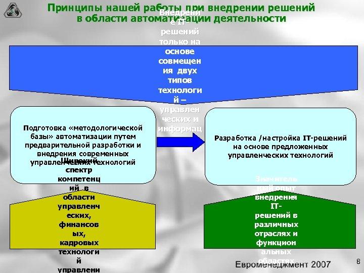 Принципы нашей работы при внедрении решений Внедрени в области автоматизации деятельности е IT Подготовка