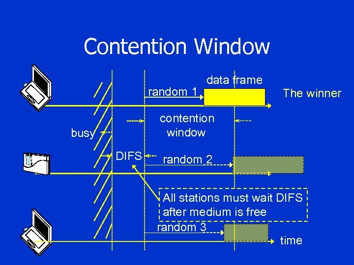 Contention Window random 1 data frame The winner contention window busy DIFS random 2