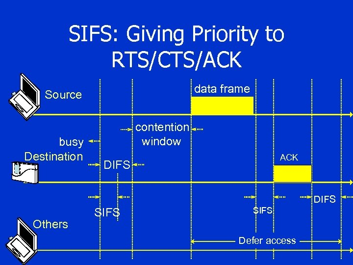 SIFS: Giving Priority to RTS/CTS/ACK data frame Source busy Destination contention window ACK DIFS