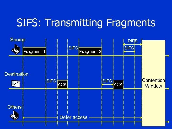 SIFS: Transmitting Fragments Source DIFS SIFS Fragment 1 SIFS Fragment 2 Destination SIFS ACK