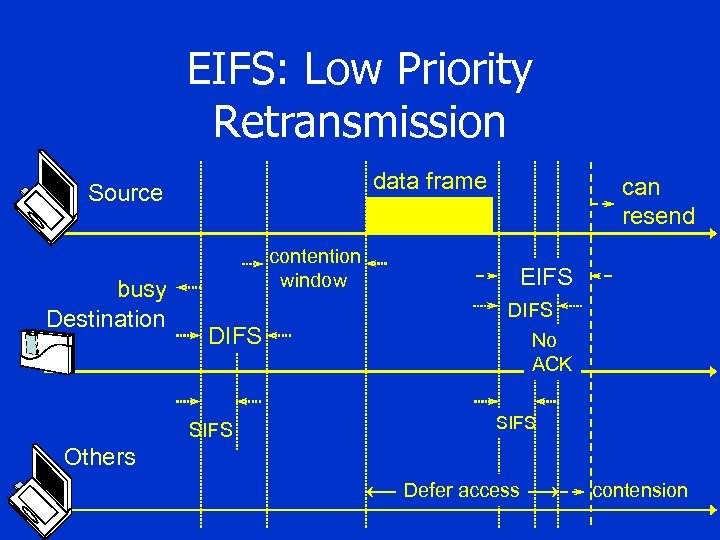 EIFS: Low Priority Retransmission data frame Source busy Destination contention window DIFS SIFS can