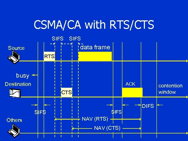 CSMA/CA with RTS/CTS SIFS data frame Source RTS busy Destination ACK contention window CTS