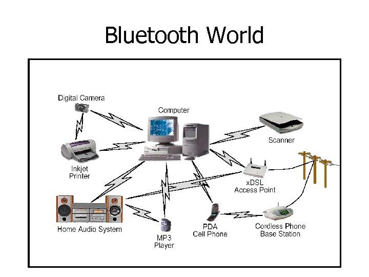 Bluetooth World