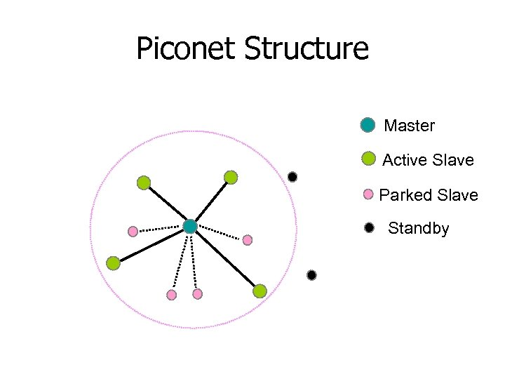 Piconet Structure Master Active Slave Parked Slave Standby