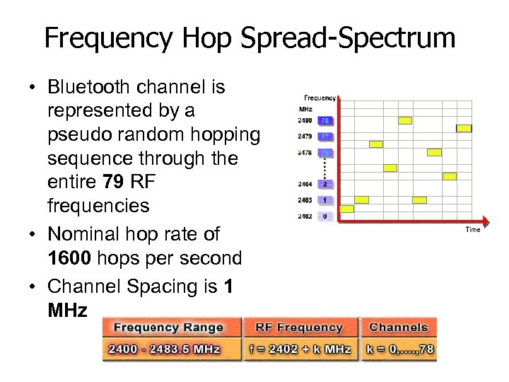 Frequency Hop Spread-Spectrum • Bluetooth channel is represented by a pseudo random hopping sequence