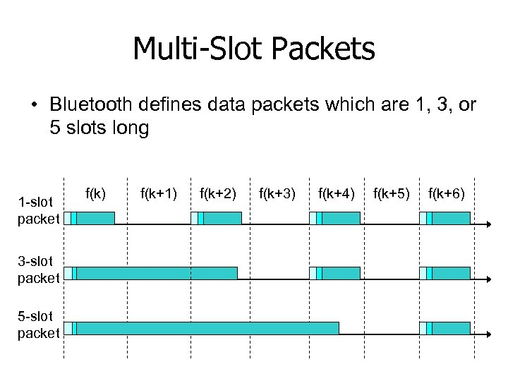 Multi-Slot Packets • Bluetooth defines data packets which are 1, 3, or 5 slots