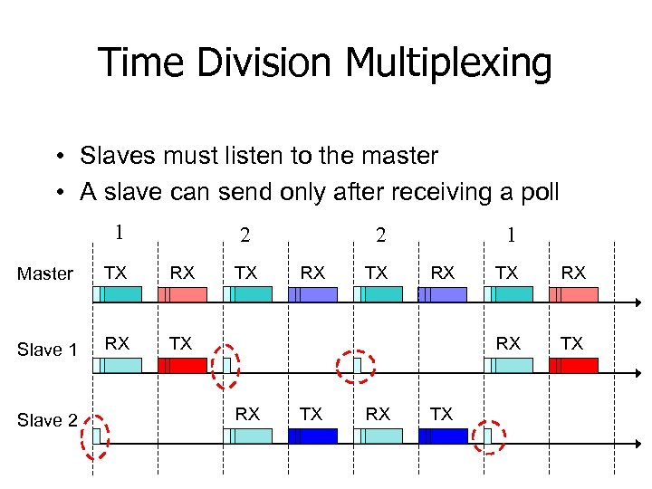 Time Division Multiplexing • Slaves must listen to the master • A slave can